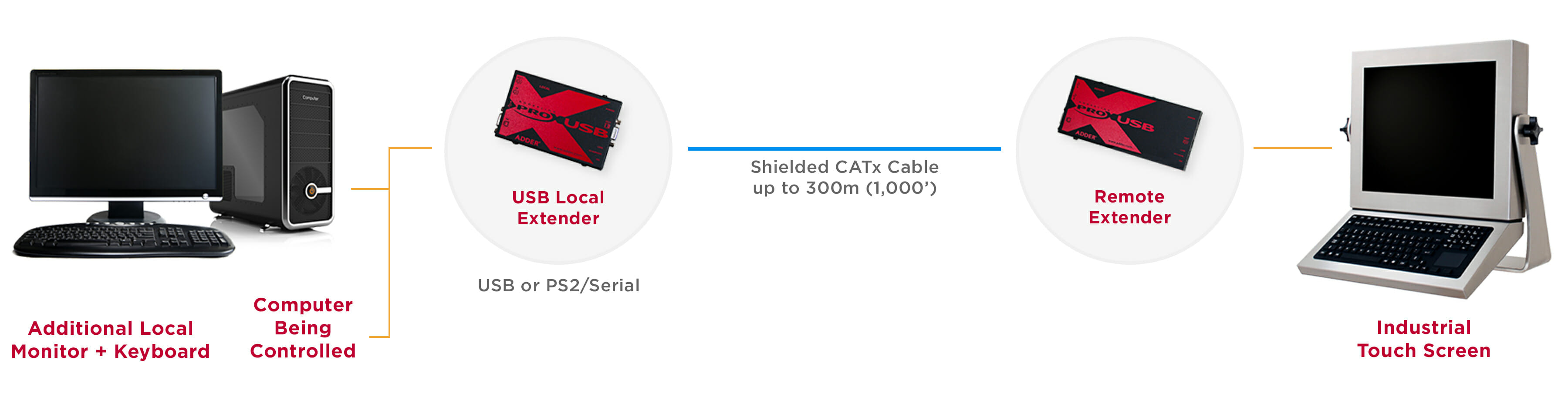 Industrial KVM Extender system diagram for 300 m (1,000') distance over shielded CATx cable