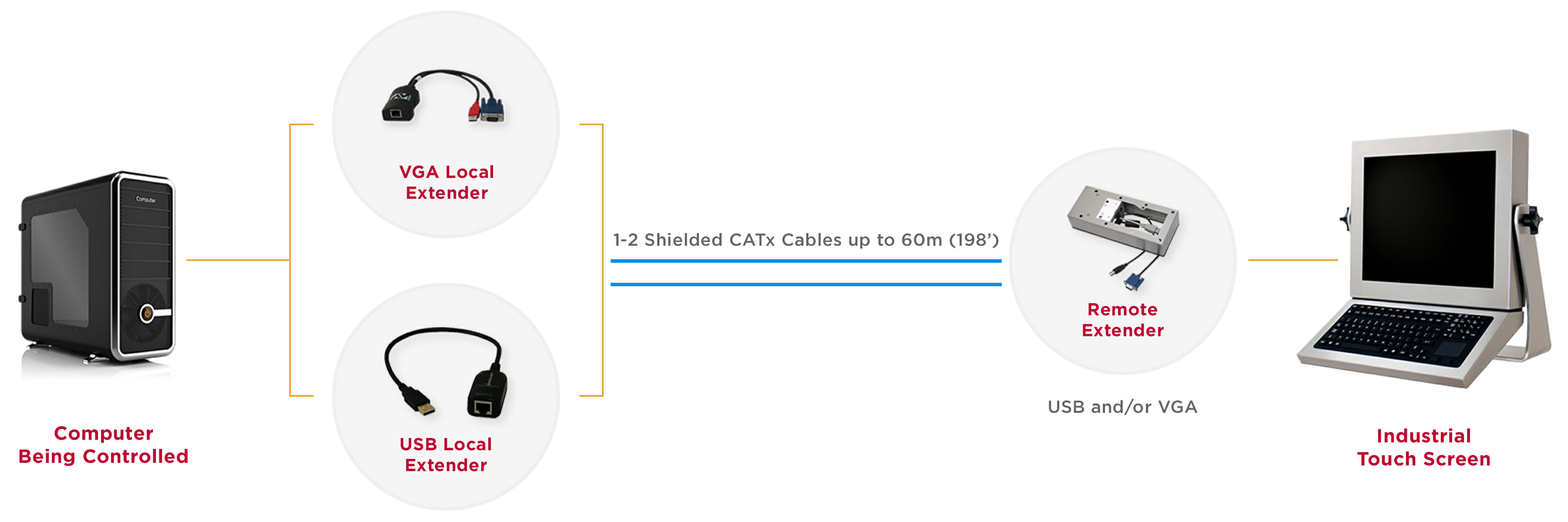 Industrial KVM Extender system diagram for 60 m (198') distance over shielded CATx cable